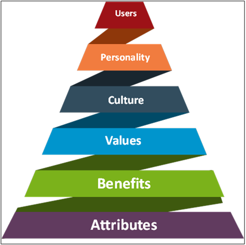 Brand Management Chromatus Consulting
